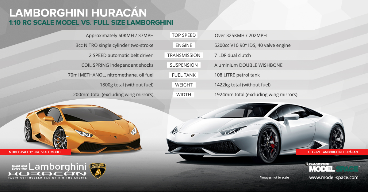 Infographic comparing a scale model RC Lamborghini Huracan to the real thing.