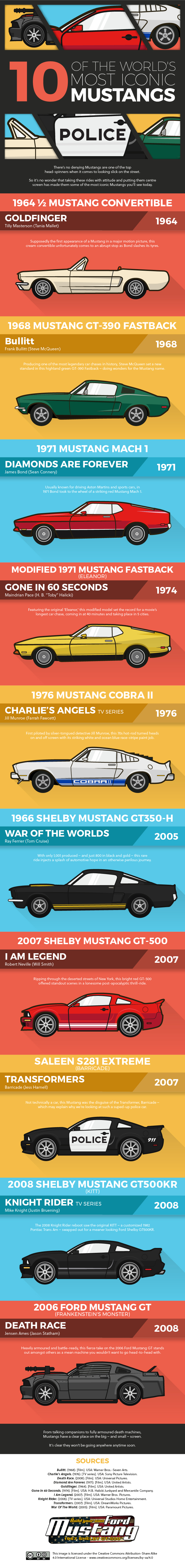 Infographic image showing the top 10 most iconic Mustangs from cinema, as part of a blog about the Top 10 Most Iconic Mustangs on Film