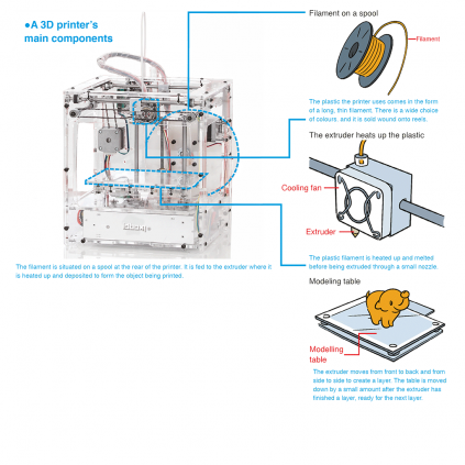 Build your own 3D printer - Details